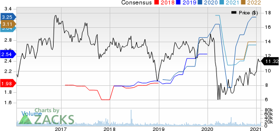 Navient Corporation Price and Consensus
