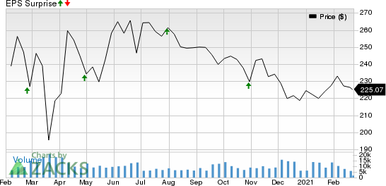 American Tower Corporation Price and EPS Surprise