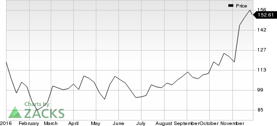 SVB Financial Witnesses Solid Organic Growth: Time to Buy?
