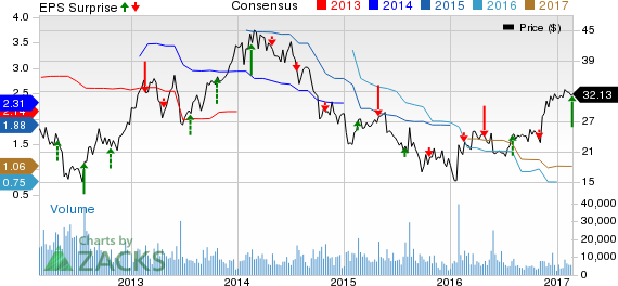 Terex (TEX) Beats on Q4 Earnings Estimates, Plunge Y/Y