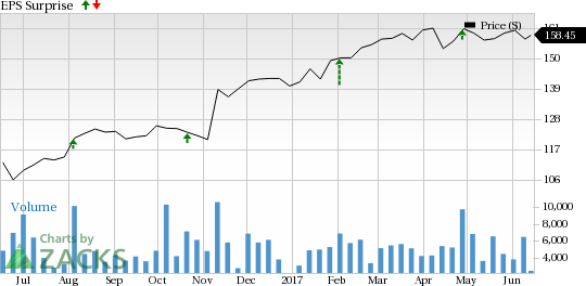 Can Parker-Hannifin (PH) Keep the Earnings Streak Alive This Quarter?