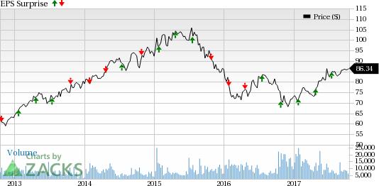 Novartis Pharmaceuticals Stock Price