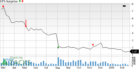 Whats In The Cards For Windstream Win In Q4 Earnings Nasdaq
