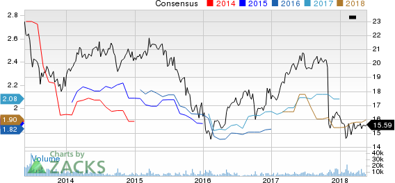 Two Harbors Investments Corp Price and Consensus