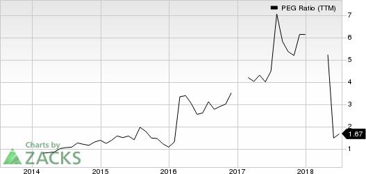 Dillard's, Inc. PEG Ratio (TTM)