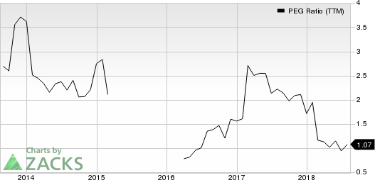 Cypress Semiconductor Corporation PEG Ratio (TTM)