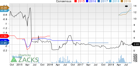 Eleven Biotherapeutics, Inc. Price and Consensus