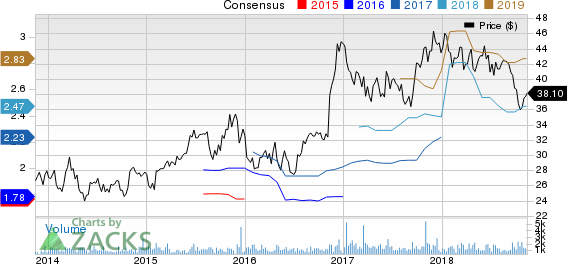 Columbia Banking System, Inc. Price and Consensus