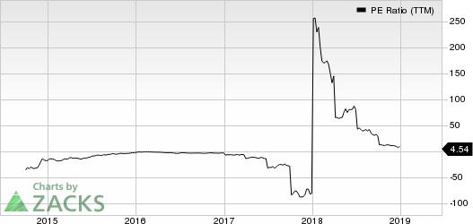 Eclipse Resources Corporation PE Ratio (TTM)