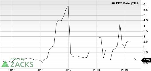 Alaska Air Group, Inc. PEG Ratio (TTM)