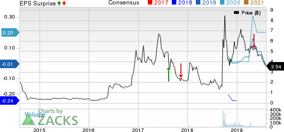 New Age Beverage Corporation Price, Consensus and EPS Surprise