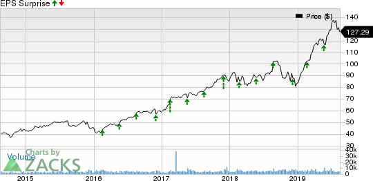 Synopsys, Inc. Price and EPS Surprise