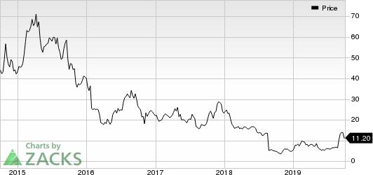 Lannett Co Inc Price
