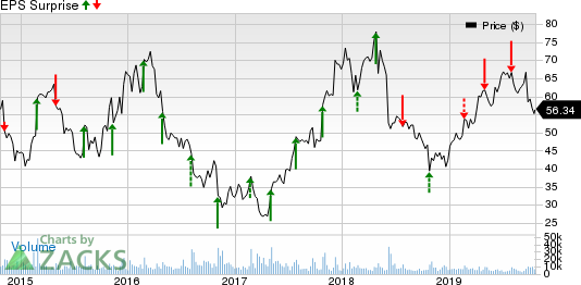First Solar, Inc. Price and EPS Surprise