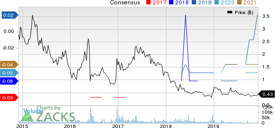 Globalstar, Inc. Price and Consensus