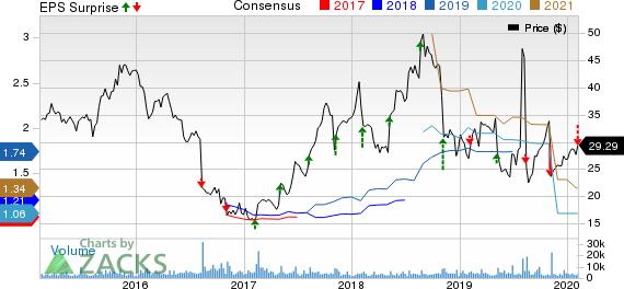 Myriad Genetics, Inc. Price, Consensus and EPS Surprise