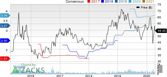 BioSpecifics Technologies Corp Price and Consensus