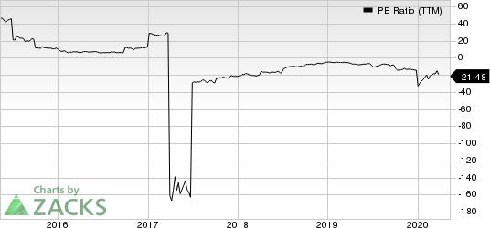 Ardmore Shipping Corporation PE Ratio (TTM)