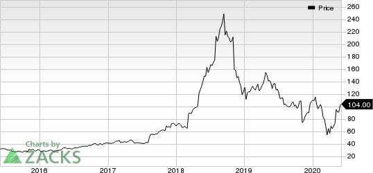 MEDIFAST INC Price