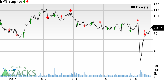 Jack In The Box Inc. Price and EPS Surprise