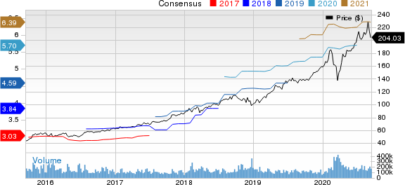 Microsoft Corporation Price and Consensus