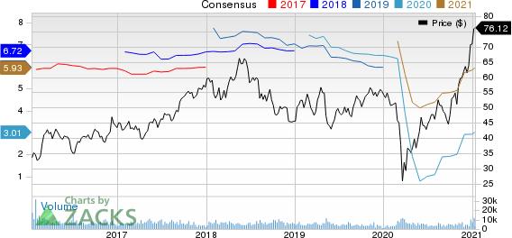 Magna International Inc. Price and Consensus