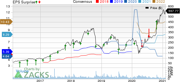 Align Technology, Inc. Price, Consensus and EPS Surprise