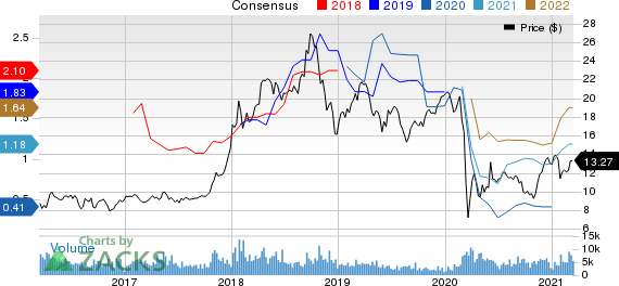 Ecopetrol S.A. Price and Consensus