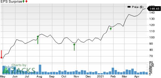 Polaris Inc. Price and EPS Surprise