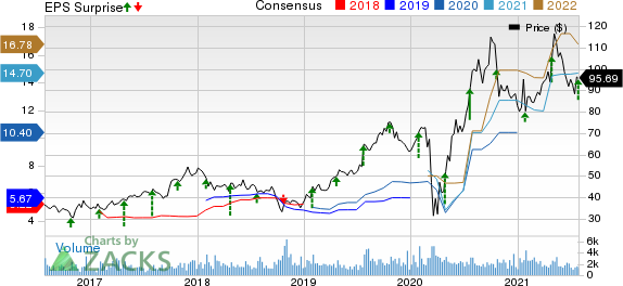 Meritage Homes Corporation Price, Consensus and EPS Surprise