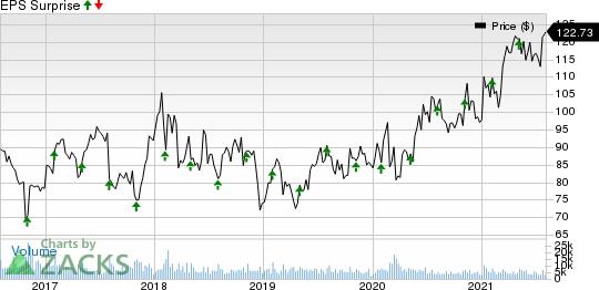 AmerisourceBergen Corporation Price and EPS Surprise