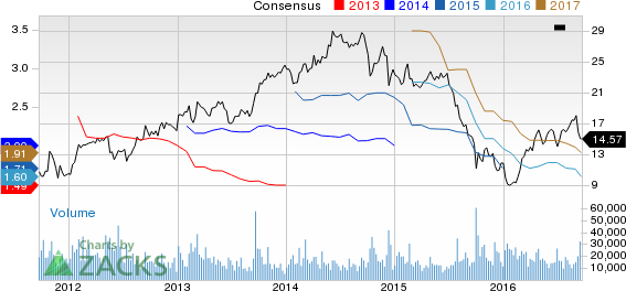 Huntsman Corporation Now a Strong Sell on Weak Prospects