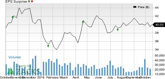 BNY Mellon (BK) Beats on Q3 Earnings & Revenue Estimates