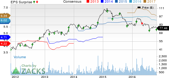 DineEquity (DIN) Q3 Earnings Beat, Sales Miss, Stock Down