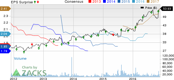 Sysco (SYY) Appears Bright: Should You Hold the Stock?