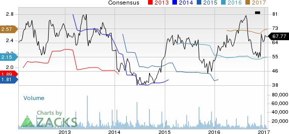 Top Ranked Momentum Stocks to Buy for January 25th
