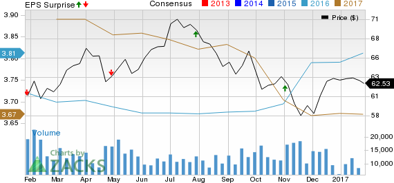 American Electric Power (AEP) Beats Q4 Earnings Estimates
