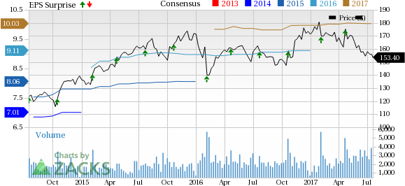What's in the Cards for Snap-On (SNA) this Earnings Season?