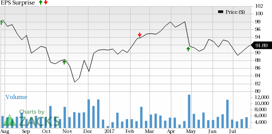Is a Surprise Coming for Dr Pepper Snapple (DPS) This Earnings Season?