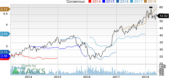 Morgan Stanley Price and Consensus