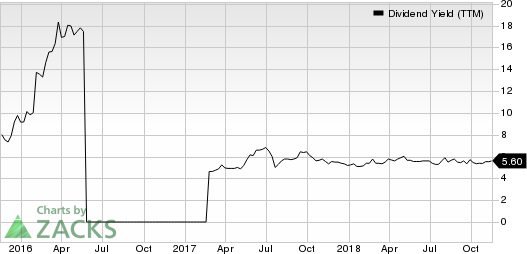 Peak Resorts, Inc. Dividend Yield (TTM)