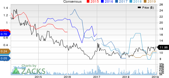 Cameco Corporation Price and Consensus