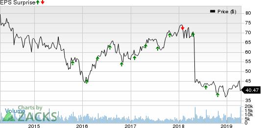 Pentair plc Price and EPS Surprise