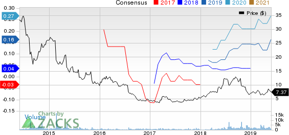 Noodles & Company Price and Consensus