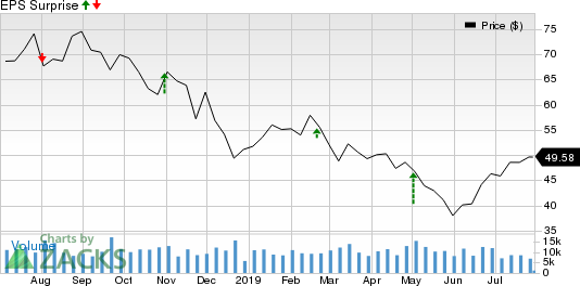 HollyFrontier Corporation Price and EPS Surprise