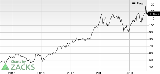 Texas Instruments Incorporated Price