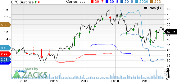 Itron, Inc. Price, Consensus and EPS Surprise
