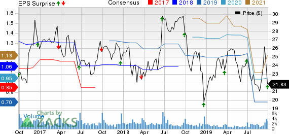 Actuant Corporation Price, Consensus and EPS Surprise