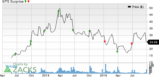 SMART Global Holdings, Inc. Price and EPS Surprise
