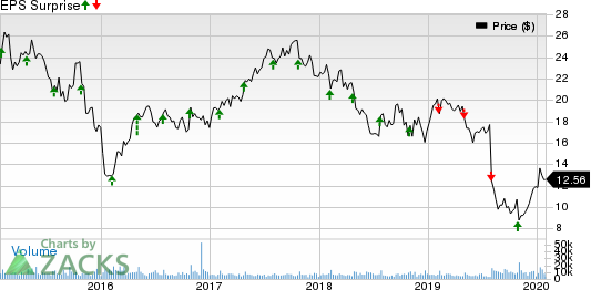 Owens-Illinois, Inc. Price and EPS Surprise